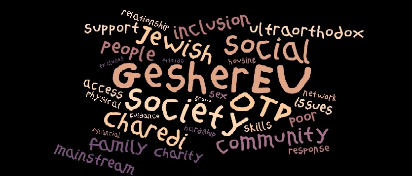 Gesher EU word cloud